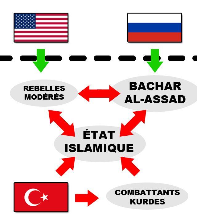 Les soutiens extérieurs au conflit syrien