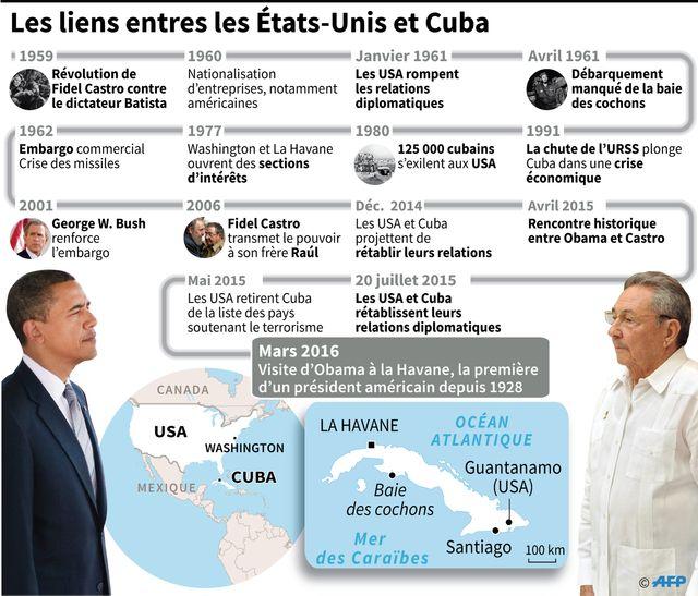 Obama a marqué l'Histoire en se rendant à Cuba