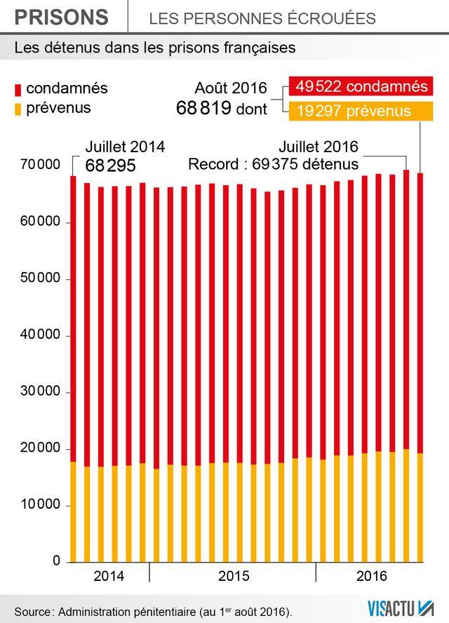 Août 2016 : Record de détenus dans les prisons françaises