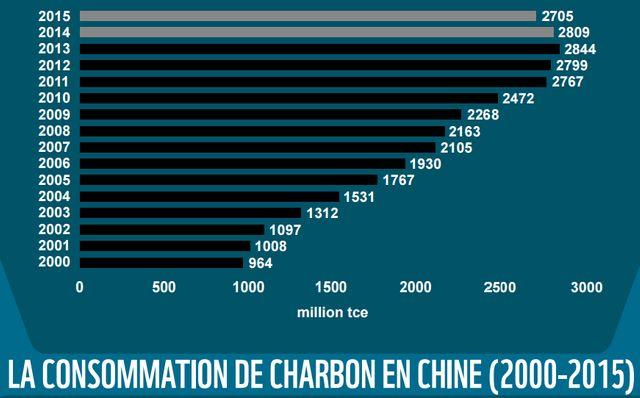 La consommation de charbon en Chine