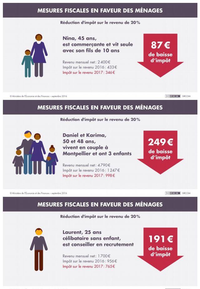 Mesures fiscales en faveur des ménages 1