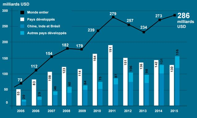 La croissance des emplois liés au renouvelable