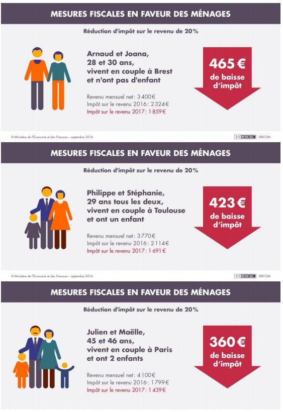 Mesures en faveur des ménages 2