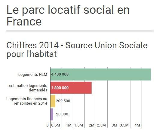 Le logement social en France -