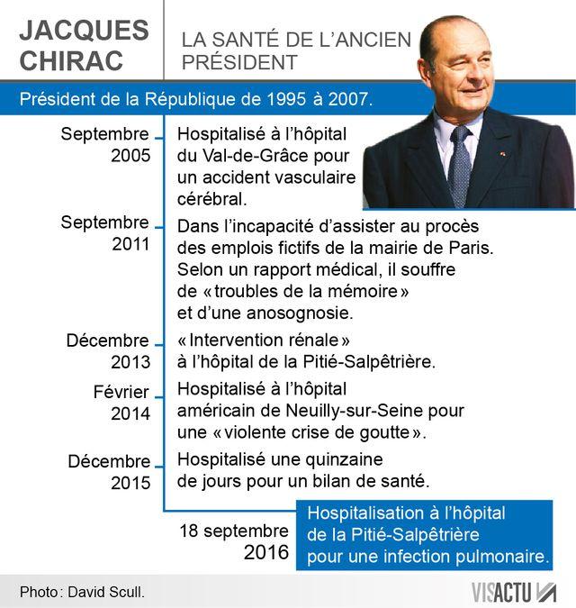 Les problèmes de santé de Jacques Chirac