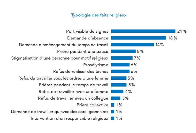 Typologie des faits religieux