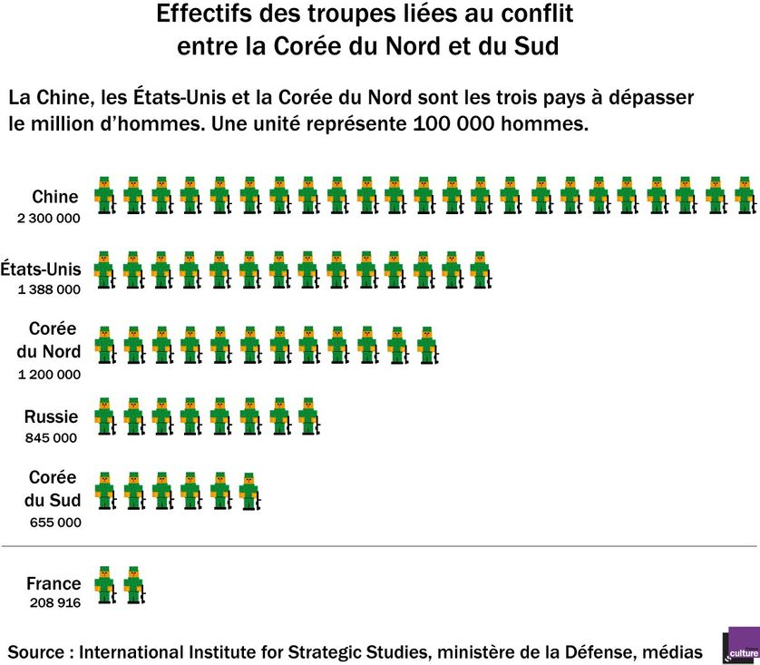 Effectifs des troupes liées au conflit entre la Corée du Nord et du Sud
