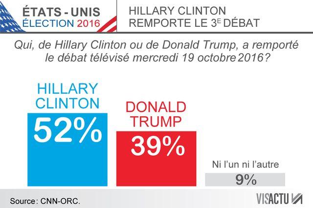 #USA 2016 : dernier débat Clinton/Trump mercredi soir remporté par Clinton