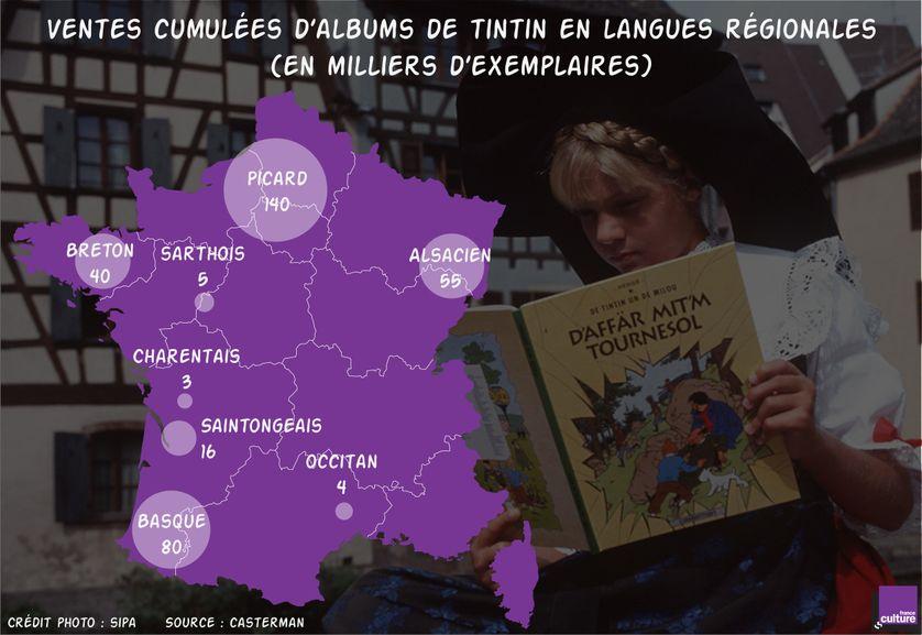 Ventes cumulées d'albums de Tintin en langues régionales