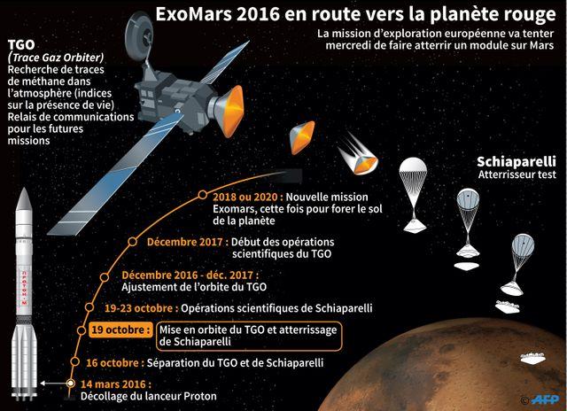 Exomars 2016