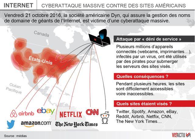 Cyberattaque massive contre des sites américains