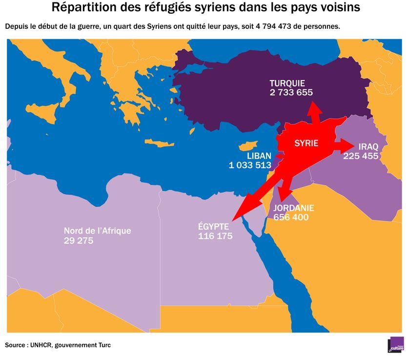 Répartition des réfugiés syriens dans les pays voisins