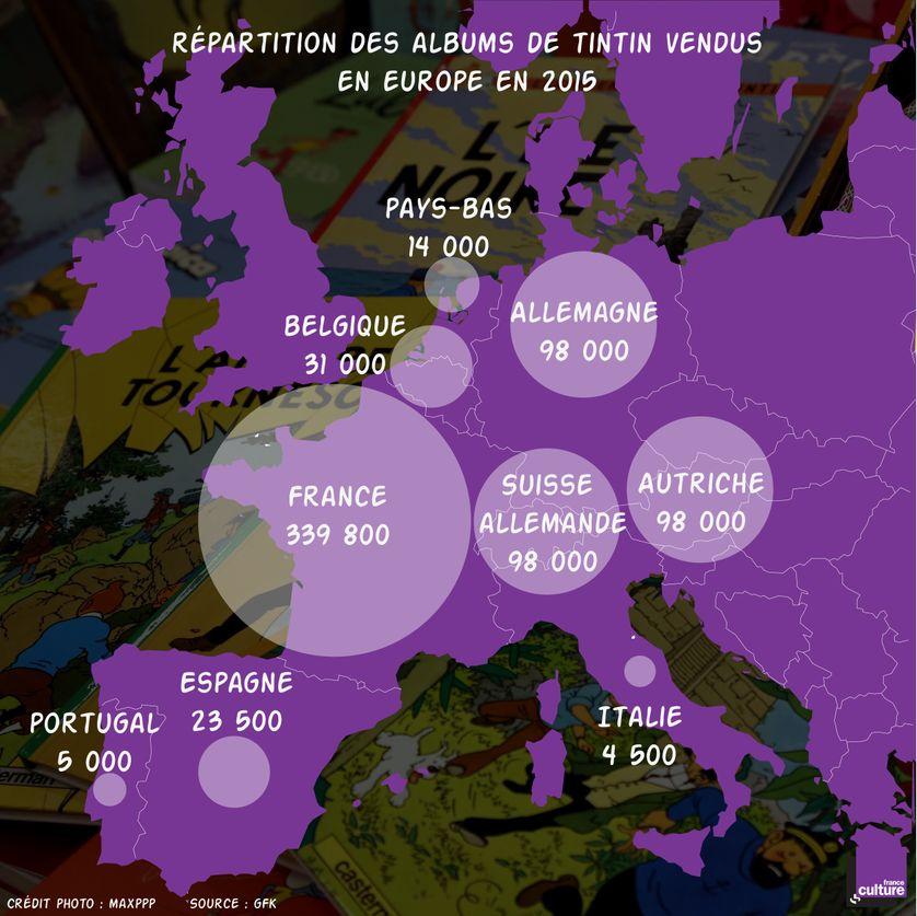 Répartition des albums de Tintin vendus en Europe en 2015