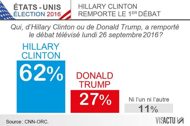 #USA 2016 : Clinton sort vainqueur des trois débats