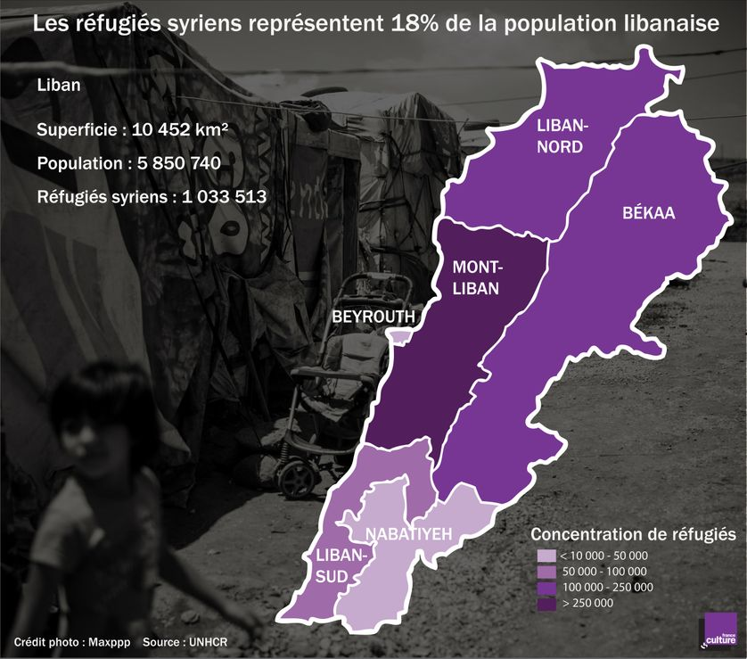 Les réfugiés syriens représentent 18% de la population libanaise