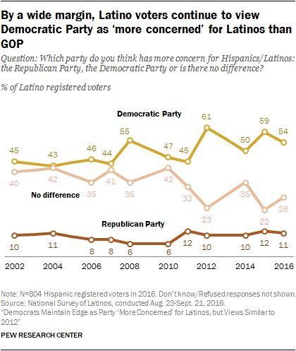 #USA 2016 : selon les latinos, les Démocrates sont plus concernés par la question latino que les Républicains
