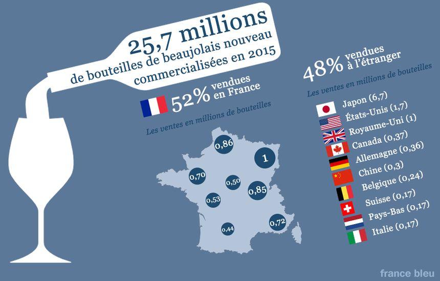 Les bouteilles de beaujolais vendues en 2015