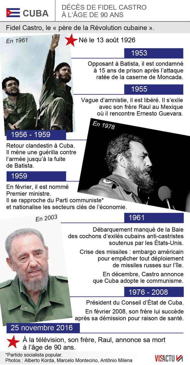 Fidel Castro est mort à 90 ans