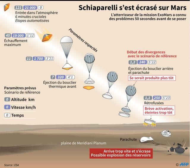 Mission  ExoMars : les paramètres prévus et divergences de scénario de la descente de l'atterrisseur Schiaparelli sur Mars