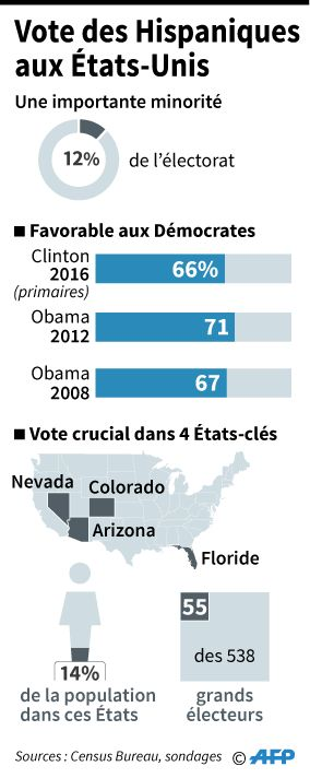 USA 2016 : le vote des hispaniques aux Etats Unis fera la différence