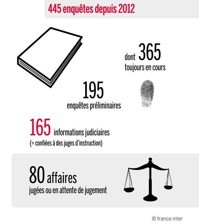 445 enquêtes uniquement autour du terrorisme islamiste