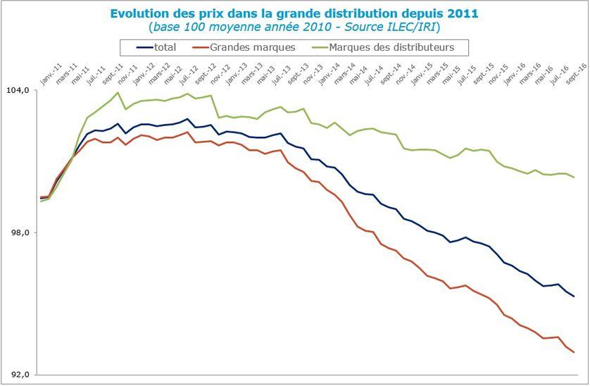 Evolution des prix dans la grande distribution depuis 2011 - source ILEC-IRI