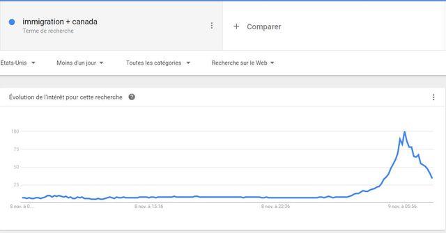 """Capture d'écran des requêtes Google pour les mots """"immigration"""" et """"Canada"""""""