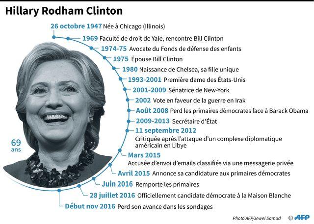 USA 2016 : Hillary Clinton a perdu devant Donald Trump