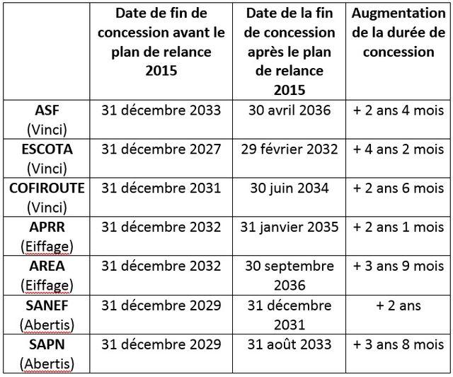 Durée des concessions en fonction du plan de relance du 9 avril 2015