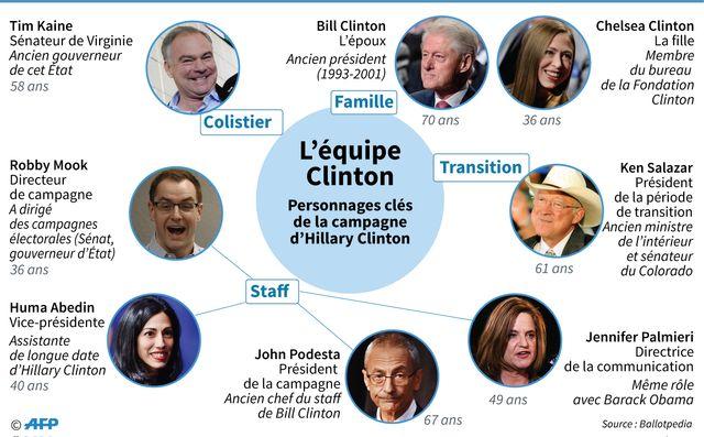 USA 2016 : Clinton s'est entourée de personnalités expérimentées
