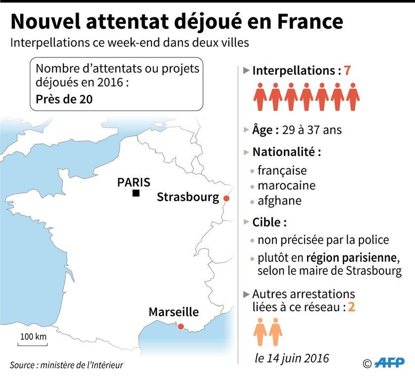 Cinq des sept suspects, interpellés ce week-end à Strasbourg et Marseille, voient leur garde à vue être prolongée au-delà de 96 heures