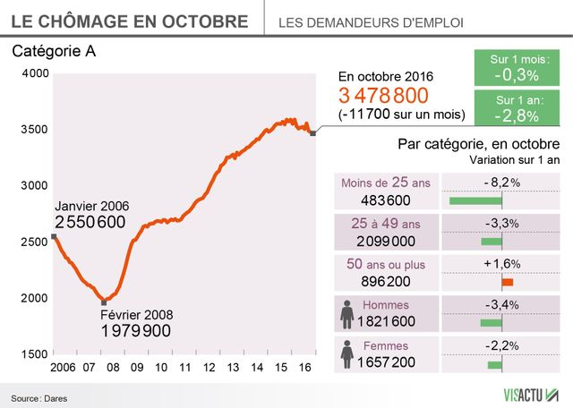 Octobre sur le terrain du chômage : un léger mieux.