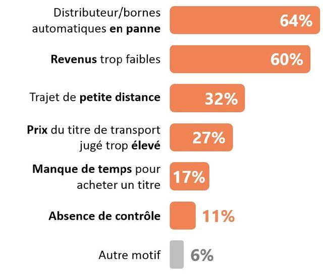 Dans quelles conditions jugez-vous acceptable la fraude dans les transports?
