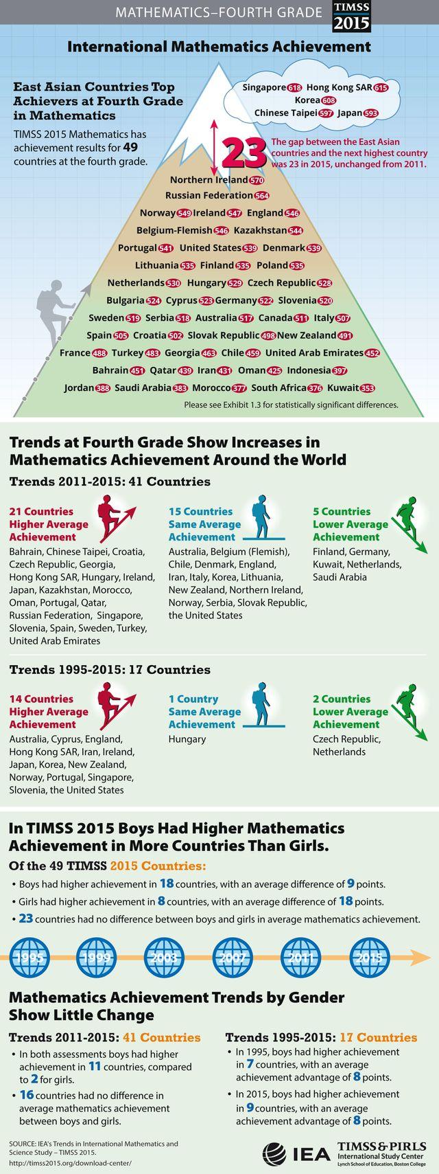 Les résultats de l'étude de l'Association internationale pour l'évaluation de la réussite éducative