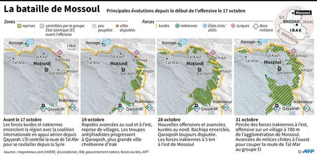 Evolution de la bataille de Mossoul depuis le 17 octobre