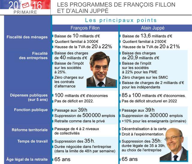 Fillon/Juppé : leurs programmes économiques