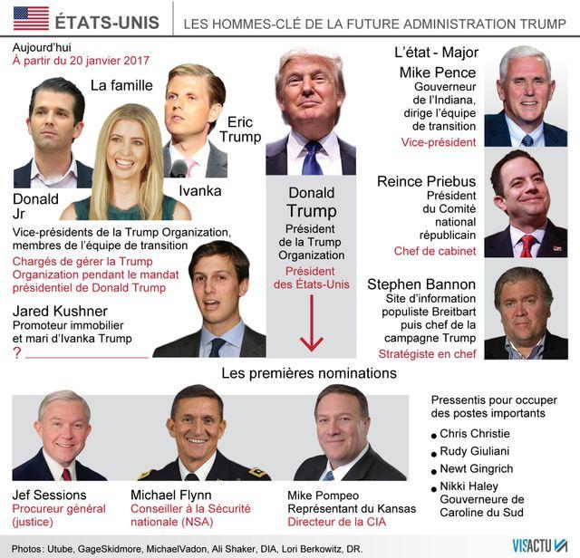 USA 2016 : Oorientation très droitière de la nouvelle équipe Trump