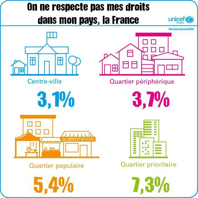 Etude Unicef sur le respect des droits