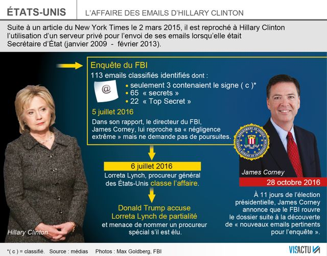 USA 2016 : l'affaire des emails d'Hillary Clinton