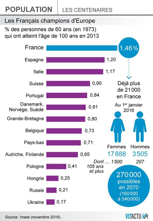 Pourcentage des personnes de 60 ans en 1973 qui ont atteint l'âge de 100 ans en 2013