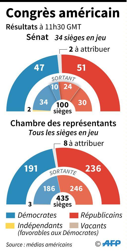 Répartition des sièges au Sénat et au Congrès américains, résultats mercredi à 11h30 GMT
