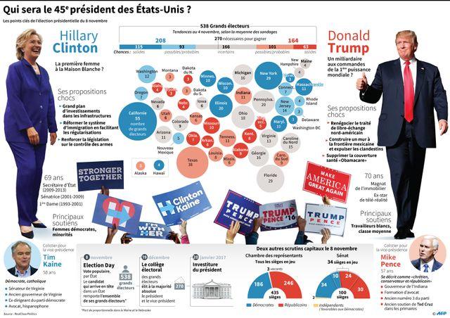 USA 2016 : comment fonctionne le scrutin américain?