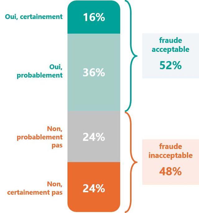 52% des Français jugent acceptable la fraude dans les transports