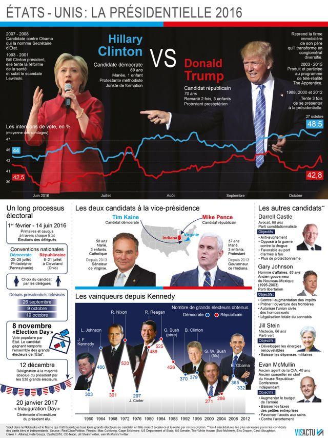 USA 2016 : Hillary Clinton l'emporterait face à Donald Trump en nombre de grands électeurs