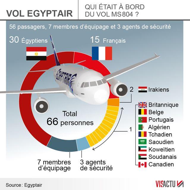 Crash Egyptair : les familles réclament toujours les corps