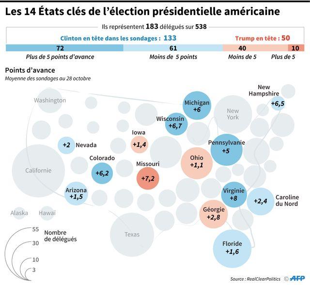 USA 2016 : les Etats clé à gagner pour Clinton et Trump