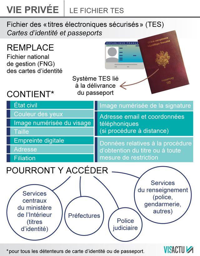 Le TES remplace le fichier national de gestion des cartes d'identité