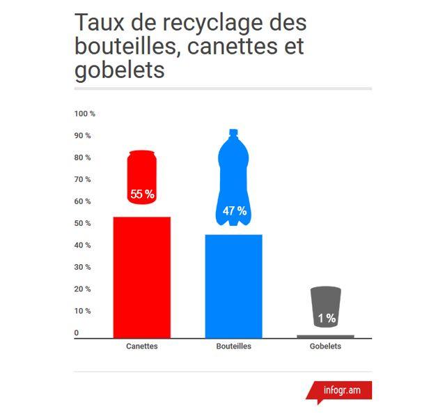 Recyclage des canettes et autres bouteilles et gobelets
