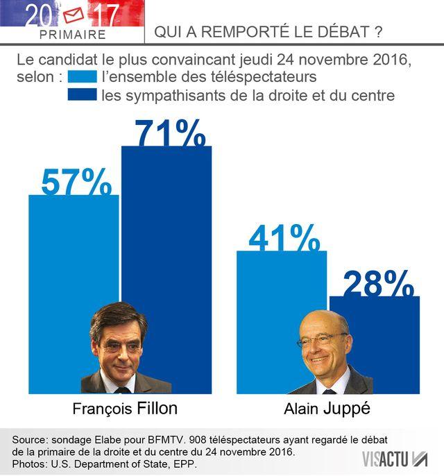 Juppé/Fillon, qui a remporté le débat