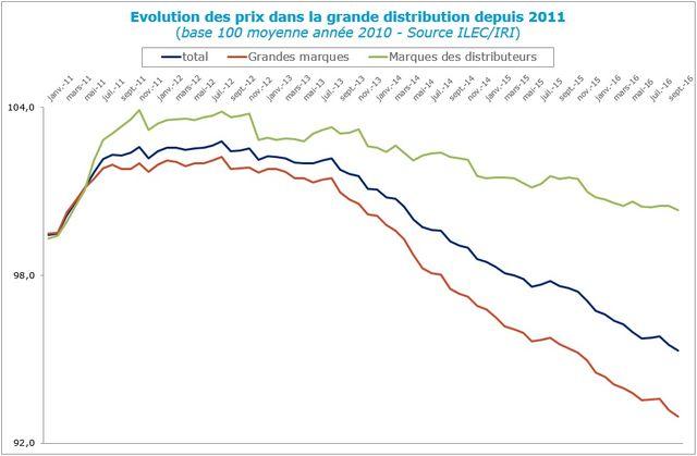Evolution des prix dans la grande distribution depuis 2011 (base 100 année 2010)